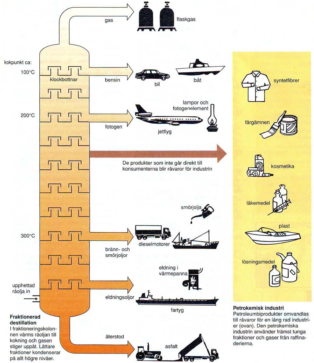 olje-kemisk-process